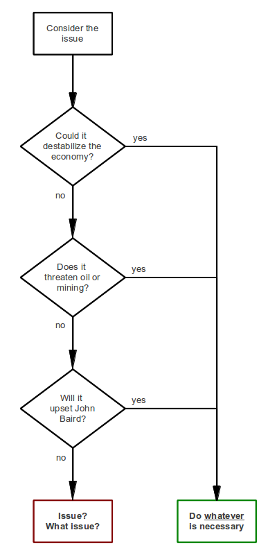 Conservative policy flowchart